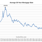 Mortgage Rates Back Below 4 Percent, Lowest Since Mid-2013