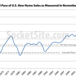 New U.S. Home Sales Slip While Inventory Grows