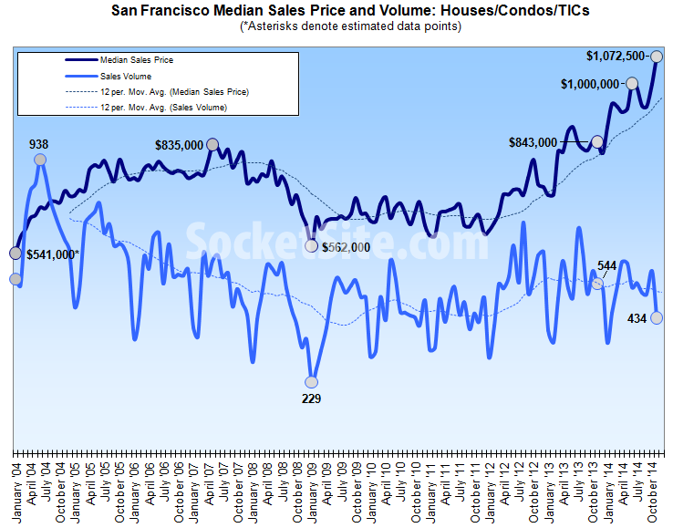 S.F. Median Home Price Hits A Record High, And Sales Take A Hit