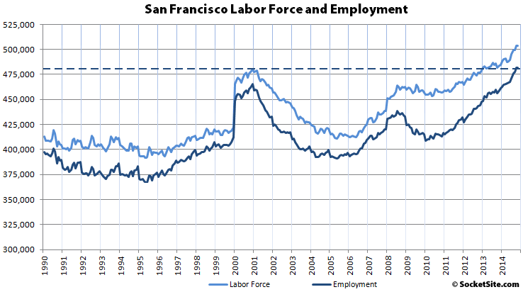 San Francisco's Record Employment Run Takes A Breather
