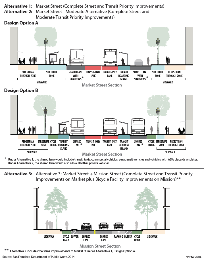 Three Designs for a Better Market Street and Bikes on Mission