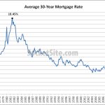 Mortgage Rates Tick Up From 20-Month Lows