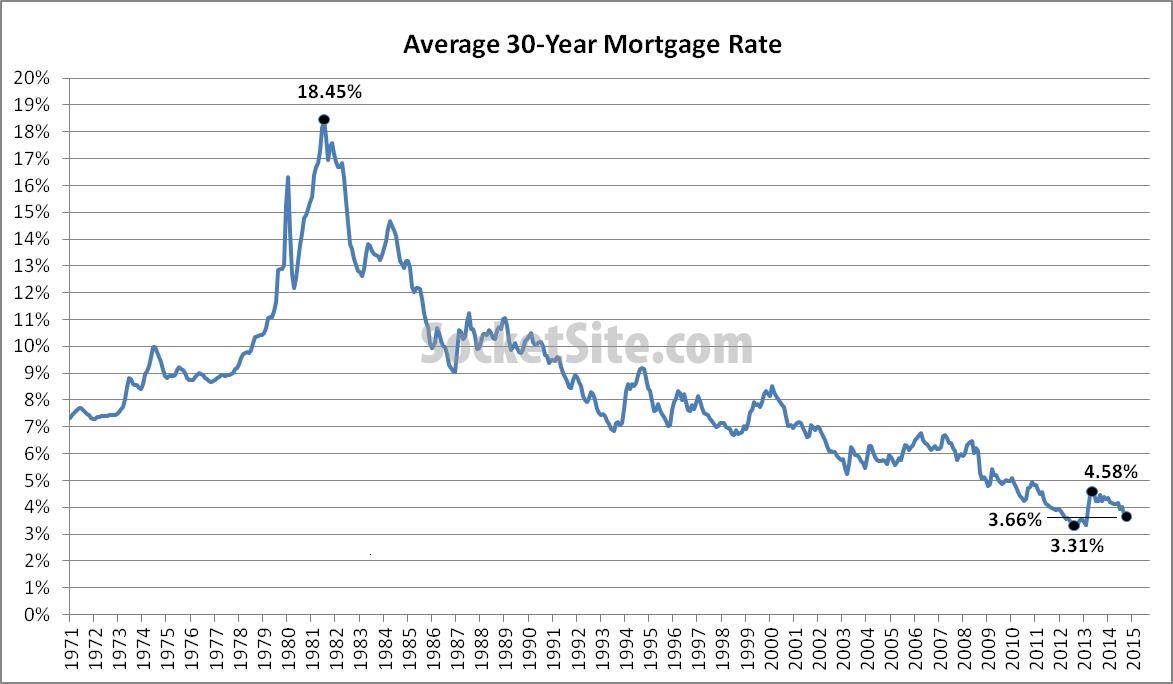 Mortgage Market Survey