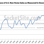 Pace Of New U.S. Home Sales Climbs But Remains Below Average