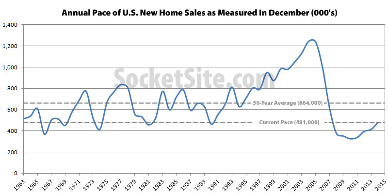 Annual Pace of New Home Sales