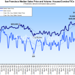 San Francisco Median Home Price Slips As Bay Area Ticks Up