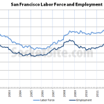 San Francisco's Unemployment Rate Under 4%, Lowest In 9 Years