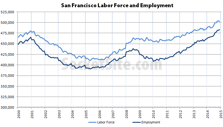 San Francisco Employment and Labor Force