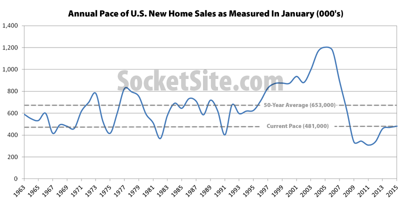 Pace of New Home Sales in the U.S.