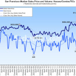 SF Home Sales Slowest In Three Years, Bay Area Slowest Since '08