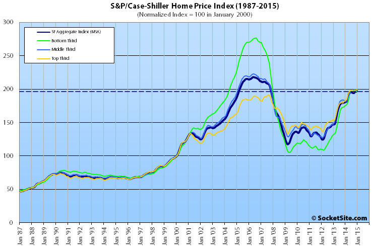 S&P Case-Shiller San Francisco Home Value Index