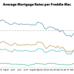 Mortgage Rates Resume Their Climb