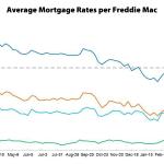 Mortgage Rates Resume Their Climb