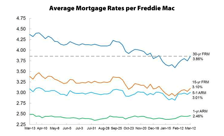 Mortgage Market Survey: 3/12/15
