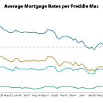 Mortgage Rates Drop, Nearing 22-Month Lows
