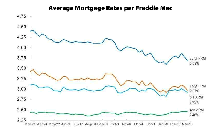 Mortgage Market Survey