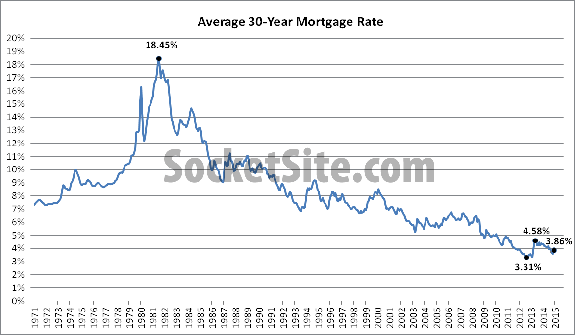 Mortgage Market Survey History