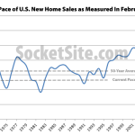 Pace Of New Home Sales In The U.S. Gains, Inventory Slips