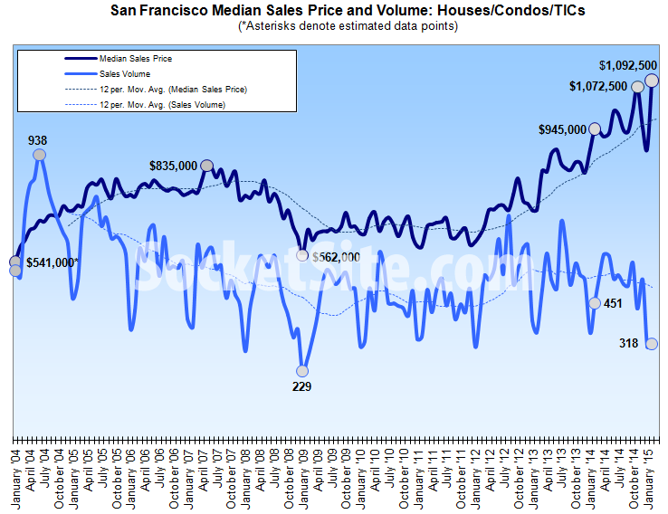 San Francisco Home Sales and Median Price