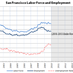 Employment In San Francisco Way Higher Than Previously Thought
