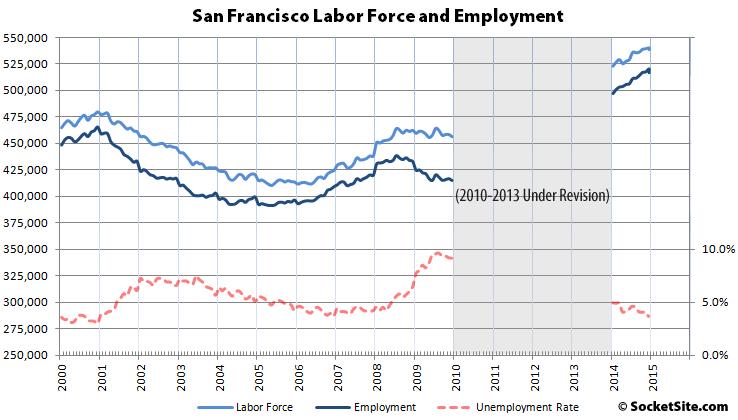 San Francisco Employment