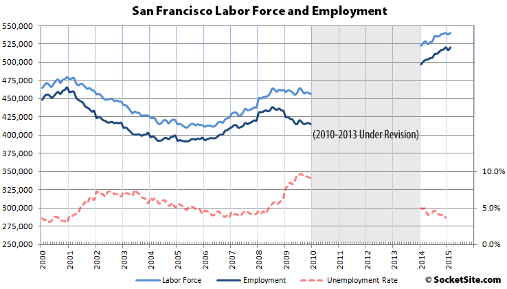 San Francisco Employment 2-15