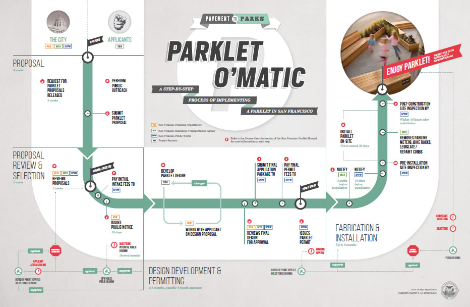 Parklet O' Matic Infographic