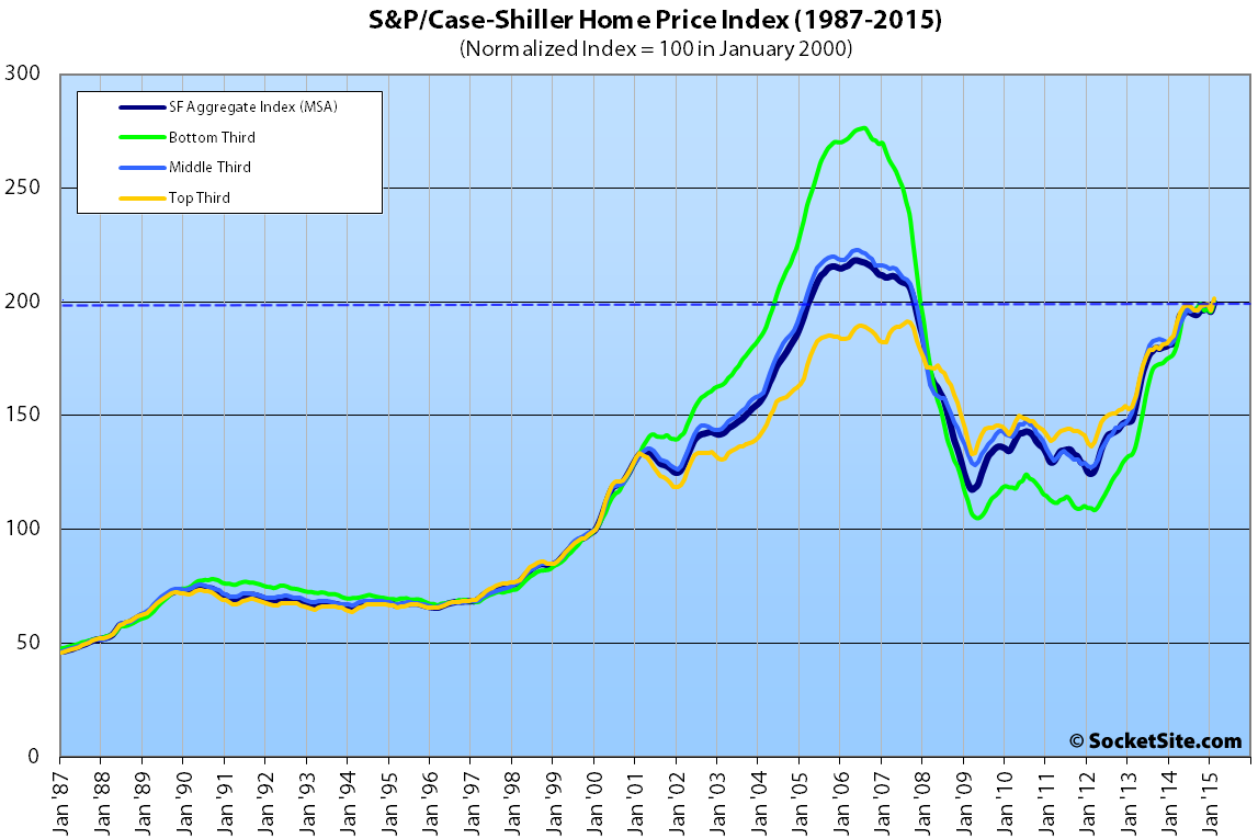 San Francisco Area Home And Condo Values Hit All-Time Highs