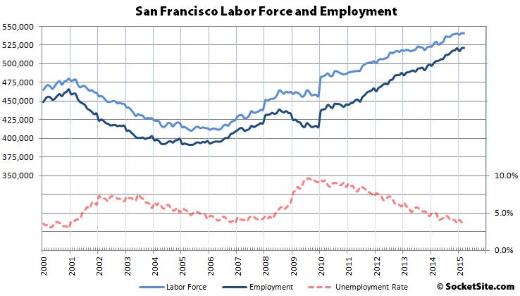 San Francisco Labor Force, Employment and Unemployment Since 2000
