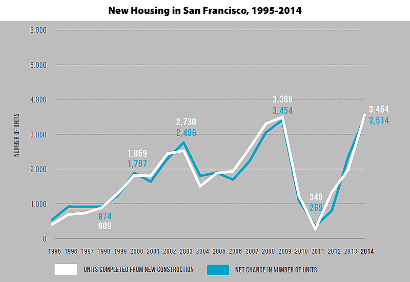 Housing Production In S.F. Highest In Over 20 Years, But…