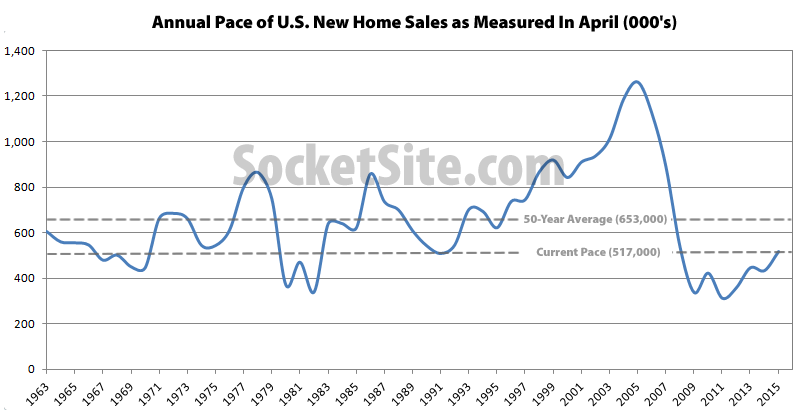 Pace of New Home Sales in April