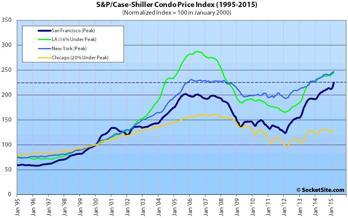 S&P Case-Shiller Index: San Francisco Condo Values