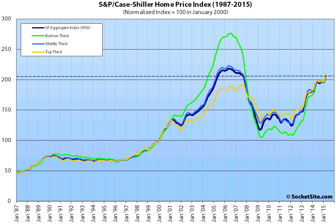 S&P Case-Shiller Index: San Francisco Single-Family Home Values