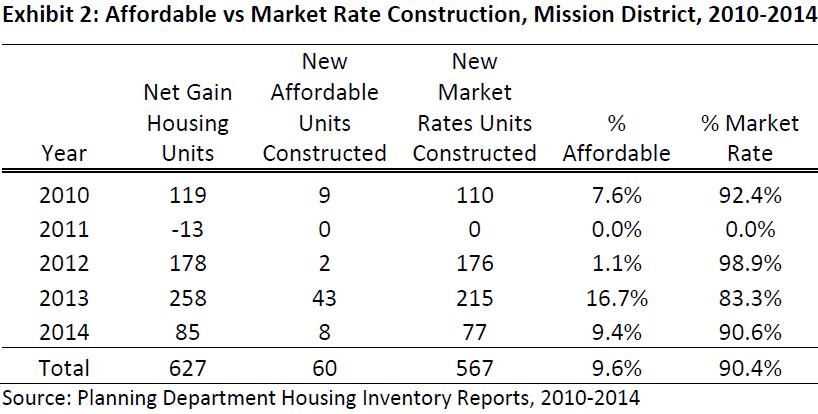 Mission District Affordable Housing Development 2010-2014