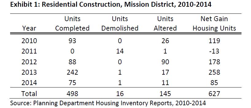 Mission District Housing Development 2010-2014