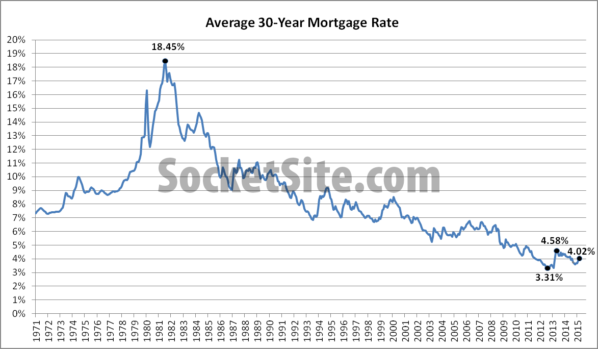 30-Year Mortgage Rate History