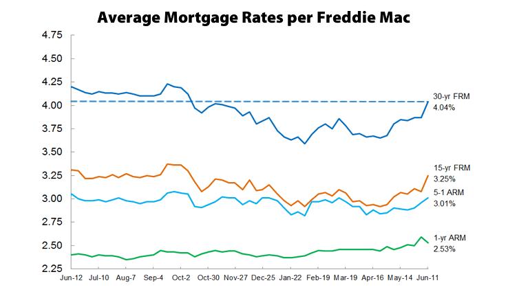 Mortgage Market Survey: 6-11-15