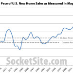 Pace Of New U.S. Home Sales Gains But Remains Below Average