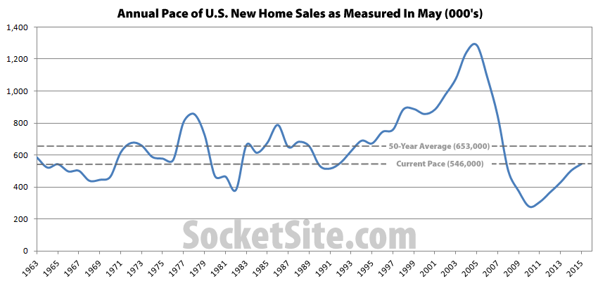 Pace of U.S. New Home Sales in May