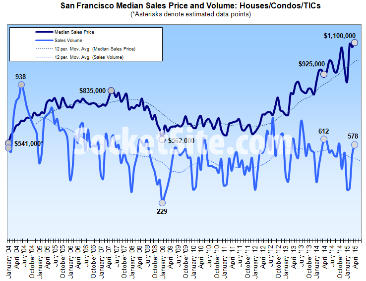 Median Price Hits A Record $1.1M As San Francisco Home Sales Slip