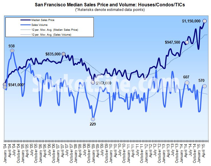 San Francisco Median Home Sale Price and Volume
