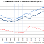 San Francisco Employment Continues Its Record Run
