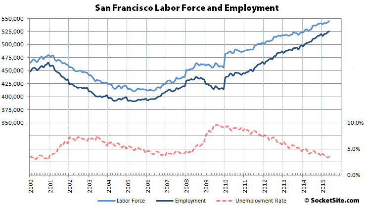 San Francisco Employment Continues Its Record Run