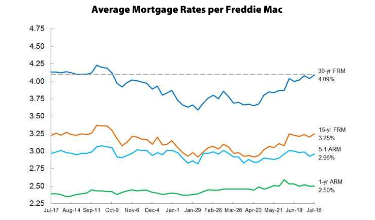 30-Year Mortgage Rate Ticks Up To Highest Level In 2015