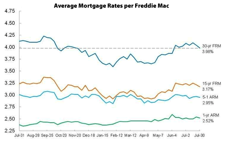 Average 30-Year Mortgage Rate Drops Back Below 4 Percent
