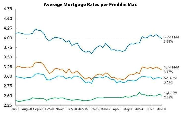 Mortgage Market Survey: July 30, 2015