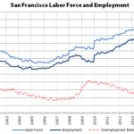 San Francisco Employment Slips, East Bay Gains