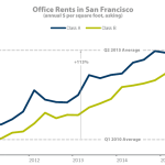 Office Rents In S.F. Nearing An All-Time High, Deal Flow Slows