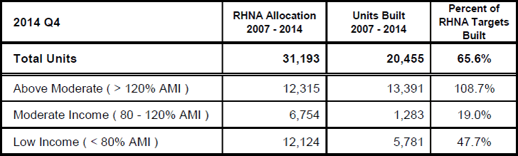 San Francisco's 2007-2014 RHNA Target and Results