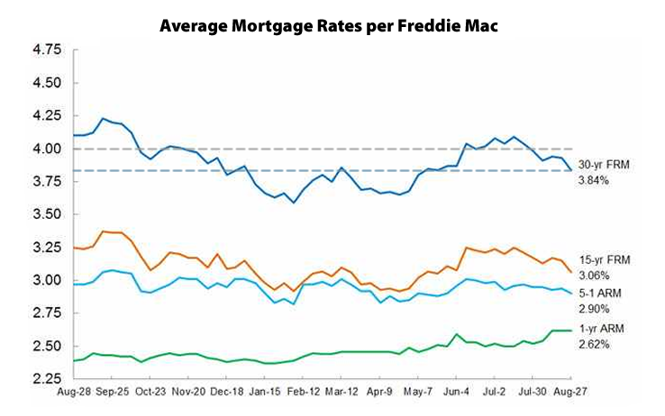 Mortgage Market Survey: August 27, 2015